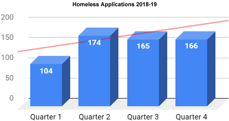 Graph - Homeless Applications 2018-19
