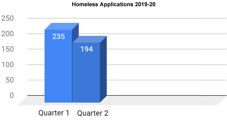 Graph - Homeless Applications 2019-20